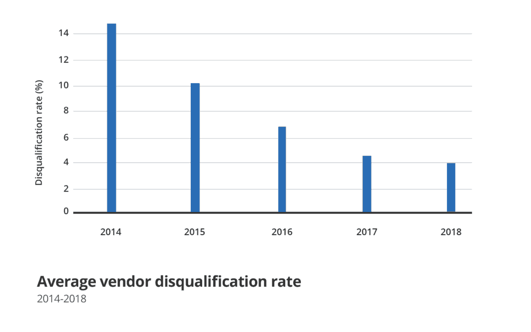 Average vendor disqualification rate graph
